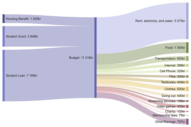 how to do a sankey diagram nissan d40 wiring diagrams visualize your budget with get rich slowly for student in stockholm