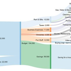 How To Do A Sankey Diagram Bird Life Cycle Visualize Your Budget With Get Rich Slowly For Architect In Buenos Aires