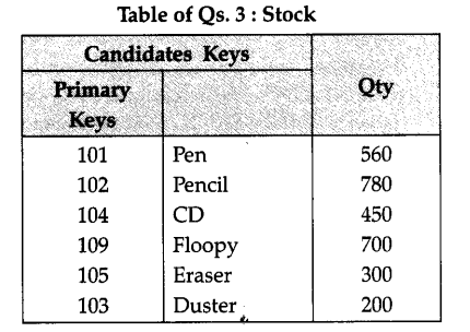 NCERT Solutions for Class 12 Computer Science (C++