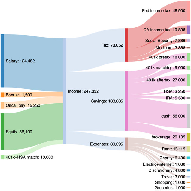 how to do a sankey diagram toyota stereo wiring visualize your budget with get rich slowly for programmer in bay area