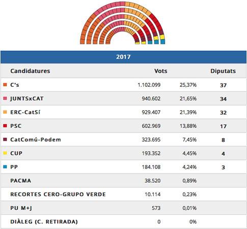 17l22 Generalitat de Catalunya. Elecciones al Parlament de Catalunya 2017. Escrutat 99,89% Uti 485