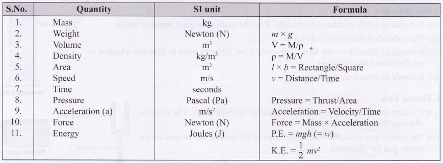 ncert-class-10-science-lab-manual-introduction-8