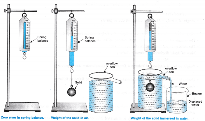 NCERT Class 9 Science Lab Manual - Archimedes' Principle-1
