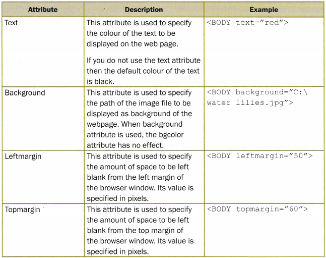 CBSE Notes for Class 7 Computer in Action - Basic HTML Tags - CBSE Tuts