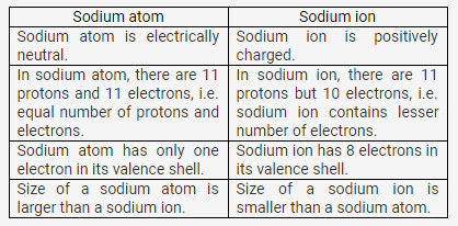 selina-icse-solutions-class-9-chemistry-atomic-structure-chemical-bonding-10