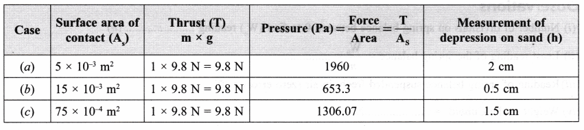 ncert-class-9-science-lab-manual-pressure-3