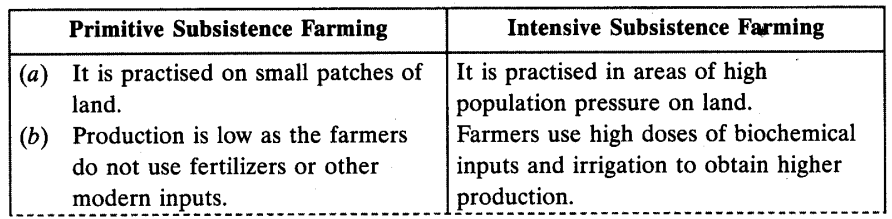 Agriculture Chapter Wise Important Questions Class 10 Social Science 1