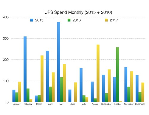 ups spend