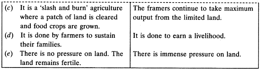 Agriculture Chapter Wise Important Questions Class 10 Social Science 2