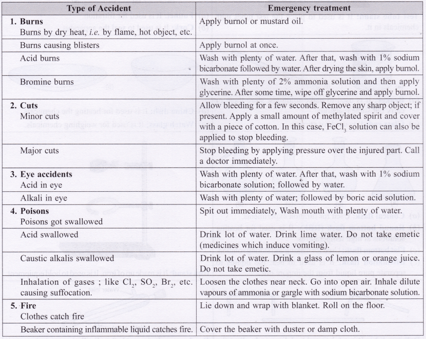 ncert-class-10-science-lab-manual-introduction-5