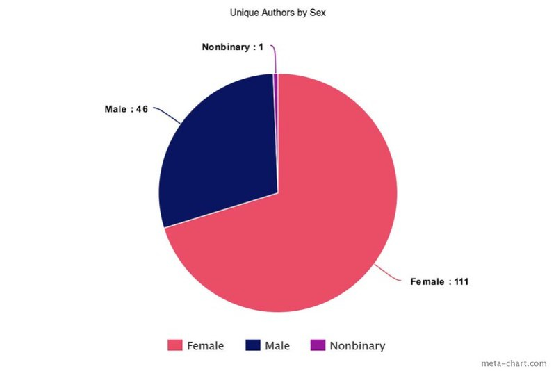 meta-chart(7)