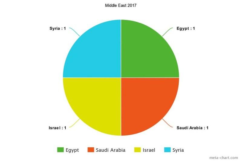 meta-chart(5)