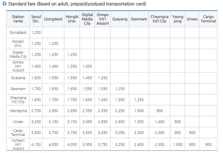 5 hari di Seoul - Arex Train Timetable