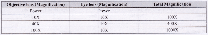 ncert-class-10-science-lab-manual-introduction-18