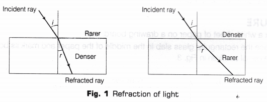 CBSE Class 10 Science Lab Manual - Refraction Through Glass