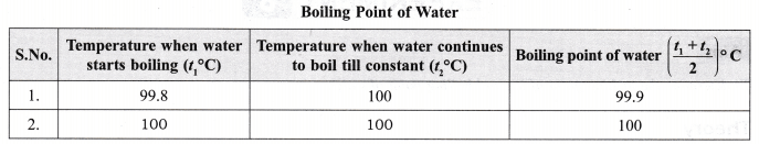 ncert-class-9-science-lab-manual-melting-point-of-ice-and-boiling-point-of-water-3