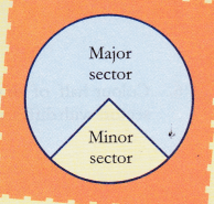 ncert-class-10-maths-lab-manual-area-circle-paper-cutting-pasting-method-3