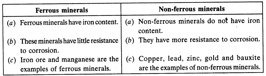 Minerals and Energy Resources Chapter Wise Important Questions Class 10 Social Science 2