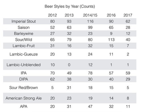 beer styles count 2017