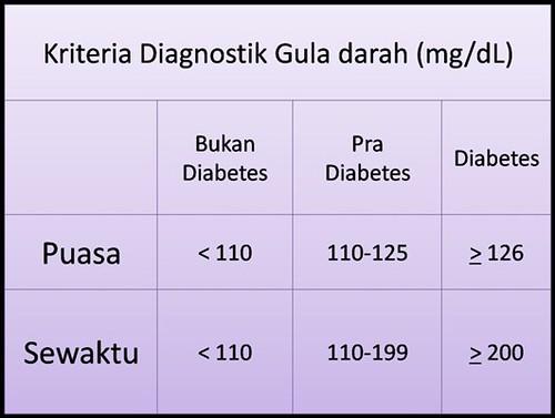 Jenis-Jenis Diabetes – Gejala, Penyebab dan Pengobatannya