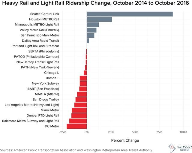 Rail-Ridership-Change-Oct-14-to-Oct-16-1024x816