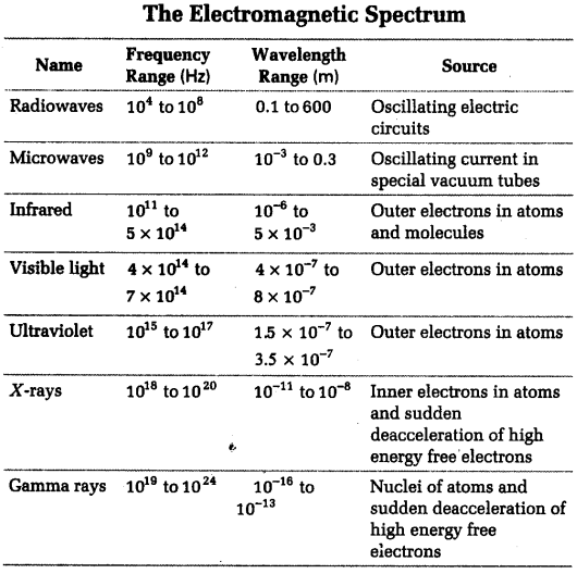 NEET Physics Notes Electromagnetic Wave - Properties of