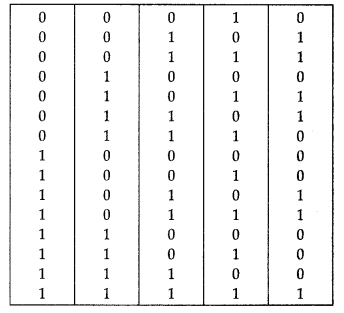 important-questions-for-class-12-computer-science-python-boolean-alegbra-3
