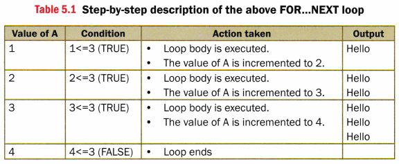 CBSE Notes for Class 7 Computer in Action - Looping Statements in