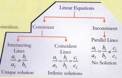 ncert-class-10-maths-lab-manual-linear-equations-1