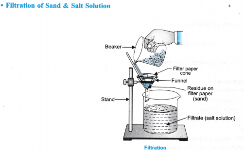 ncert class 9 science lab manual - separation of mixture