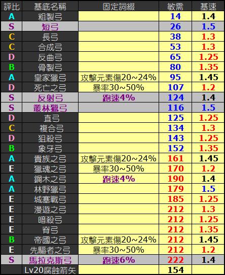 【POE】完美7L猛毒+3弓自製流程(2018/9/25 07:38更新) - iammissu的 ...