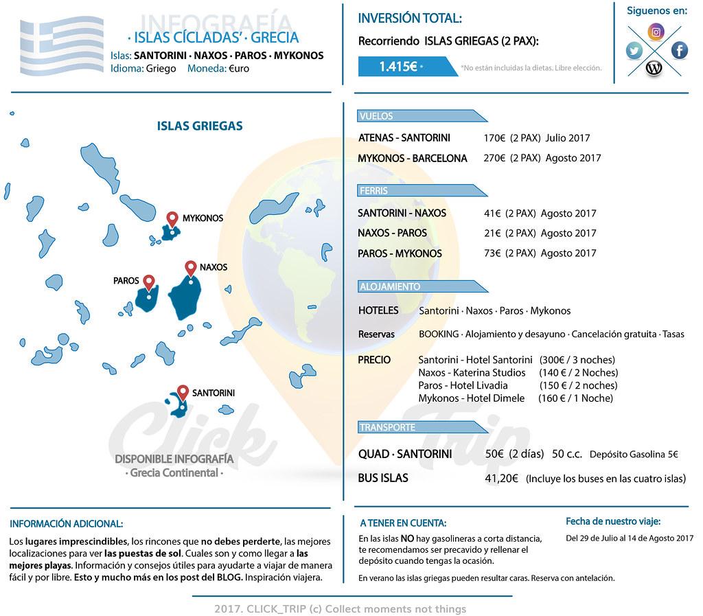 Presupuesto para viajar a las Islas Griegas | ClickTrip.ES