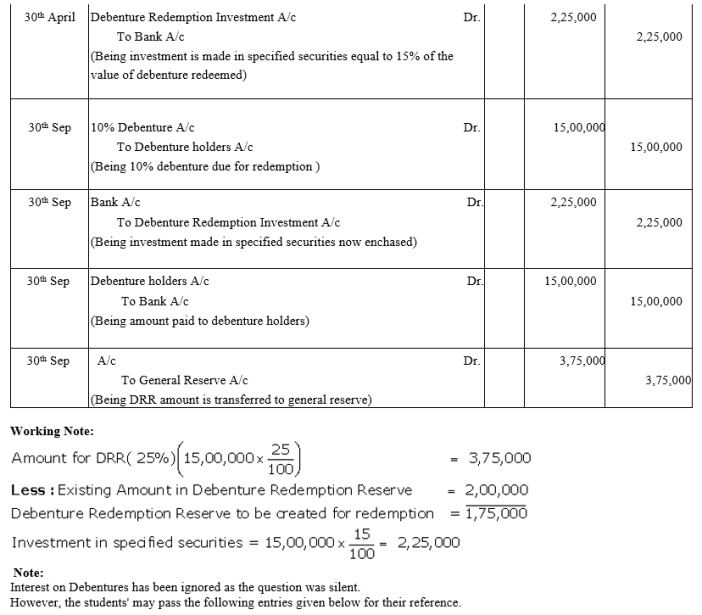 TS Grewal Accountancy Class 12 Solutions Chapter 10 Redemption of Debentures Q17.1