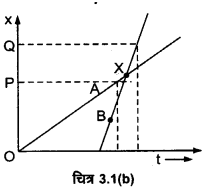UP Board Solutions for Class 11 Physics Chapter 3 Motion in a Straight Line 3.1