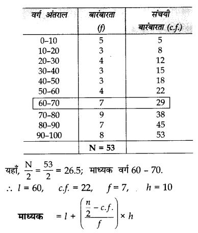 CBSE Sample Papers for Class 10 Maths in Hindi Medium Paper 3 S17