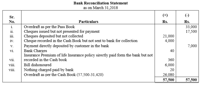 TS Grewal Accountancy Class 11 Solutions Chapter 9 Bank Reconciliation Statement Q29