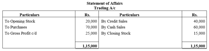 TS Grewal Accountancy Class 11 Solutions Chapter 16 Accounts from Incomplete Records Single Entry System Q23