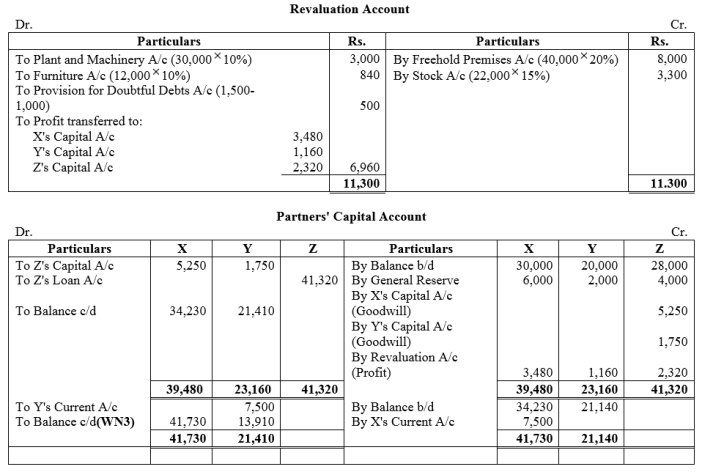 TS Grewal Accountancy Class 12 Solutions Chapter 5 Retirement Death of a Partner Q49