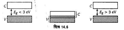 UP Board Solutions for Class 12 Physics Chapter 14 Semiconductor Electronics Materials, Devices and Simple Circuits p1