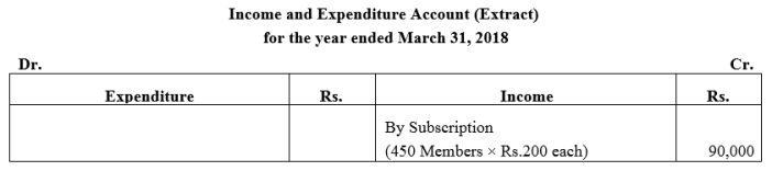 TS Grewal Accountancy Class 12 Solutions Chapter 7 Company Accounts Financial Statements of Not-for-Profit Organisations Q9