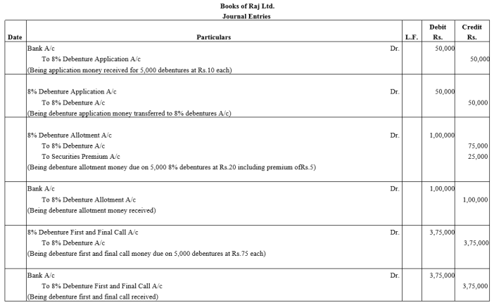 TS Grewal Accountancy Class 12 Solutions Chapter 9 Issue of Debentures Q5