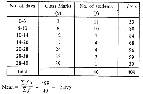 RD Sharma Class 10 Maths Chapter 7 Statistics