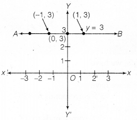 NCERT Solutions for Class 9 Maths Chapter 4 Linear Equation in two variables 11