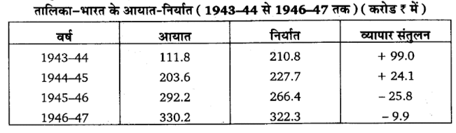 UP Board Solutions for Class 11 Economics Statistics for EconomicsUP Board Solutions for Class 11 Economics Indian Economic Development Chapter 1 Indian Economy on the Eve of Independence 3