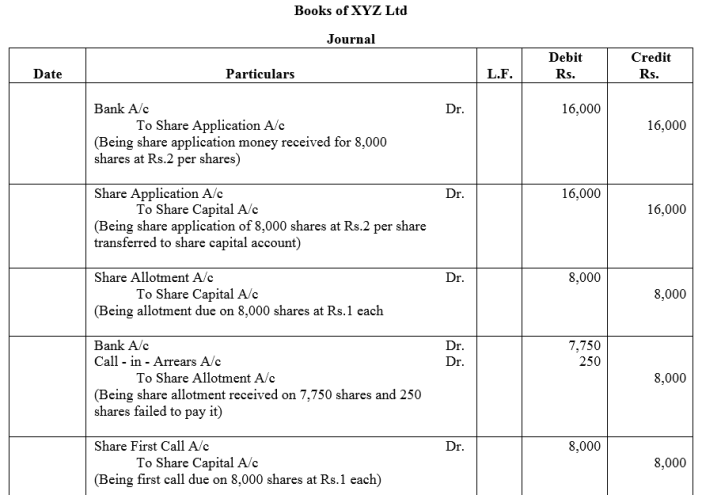 TS Grewal Accountancy Class 12 Solutions Chapter 8 Accounting for Share Capital Q24.1