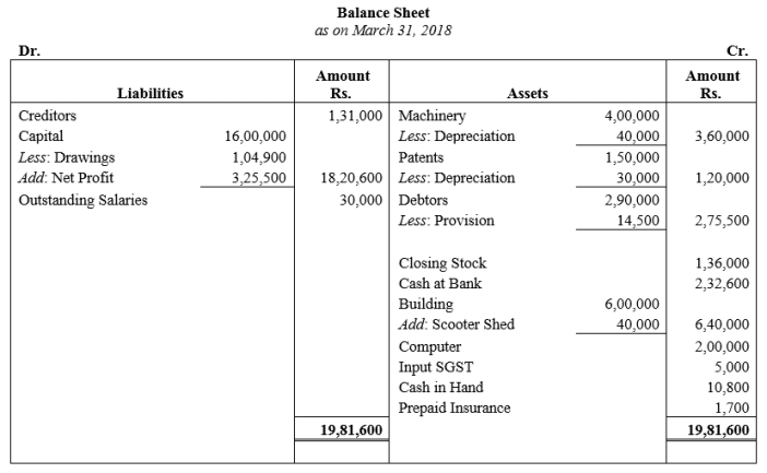 TS Grewal Accountancy Class 11 Solutions Chapter 14 Adjustments in Preparation of Financial Statements Q27.1