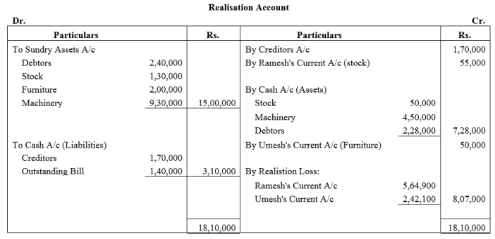 TS Grewal Accountancy Class 12 Solutions Chapter 6 Dissolution of Partnership Firm Q17