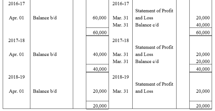 TS Grewal Accountancy Class 12 Solutions Chapter 9 Issue of Debentures Q52.3