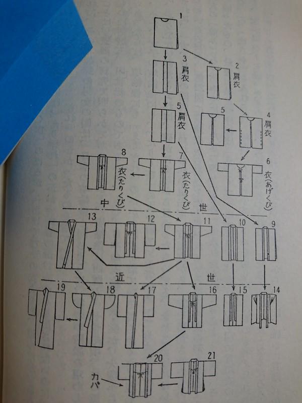 後藤守一『衣服の歴史』河出書房、1960年、46頁。