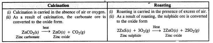 NCERT Solutions for Class 12 Chemistry Chapter6 General Principles and Processes of Isolation of Elements 20